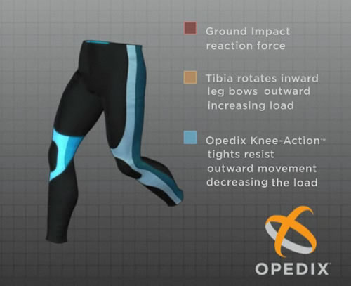 Opedix Knee-Action Tights Technology