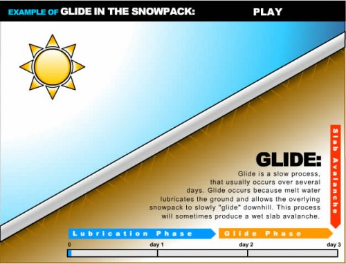 Glide Avalanches Diagram