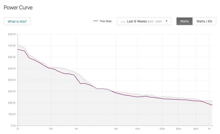 Strava Power Curve Data