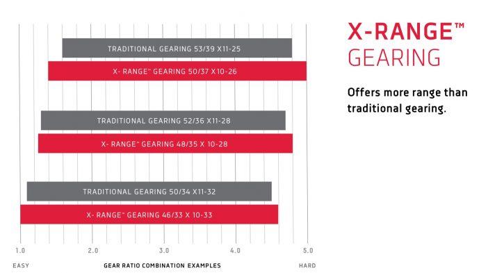 SRAM Red eTap AXS X-Range Gearing